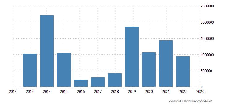 australia imports afghanistan