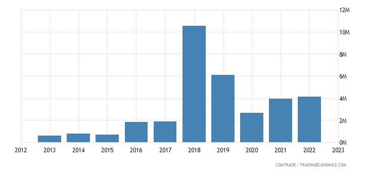 australia imports albania