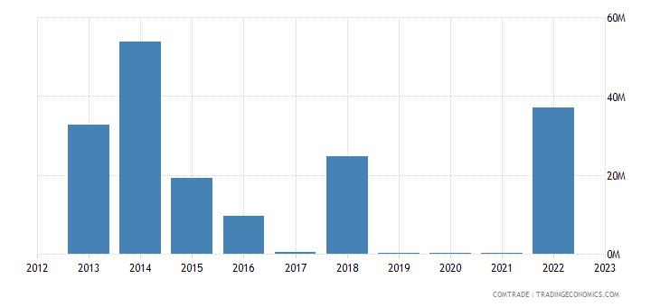 australia imports angola