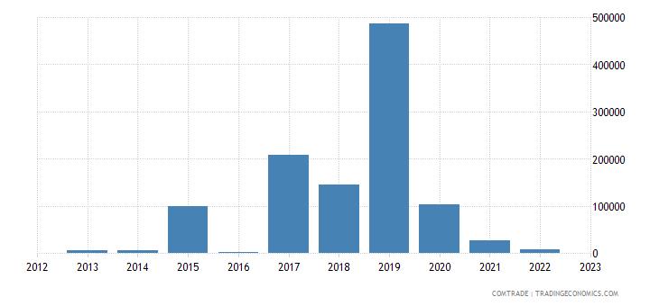 australia imports anguilla
