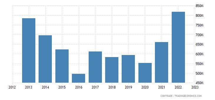 australia imports argentina