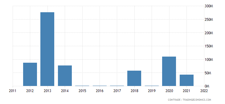 australia imports azerbaijan