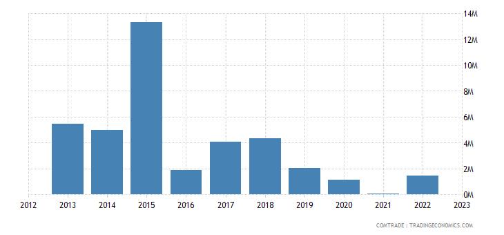 australia imports bahamas