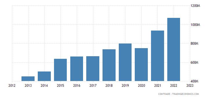 australia imports bangladesh