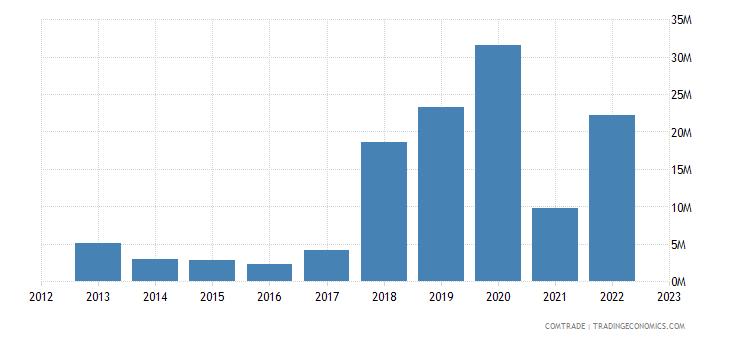 australia imports belarus