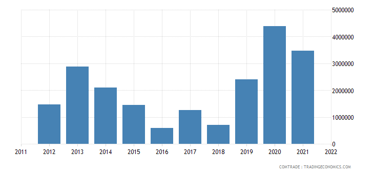 australia imports belize
