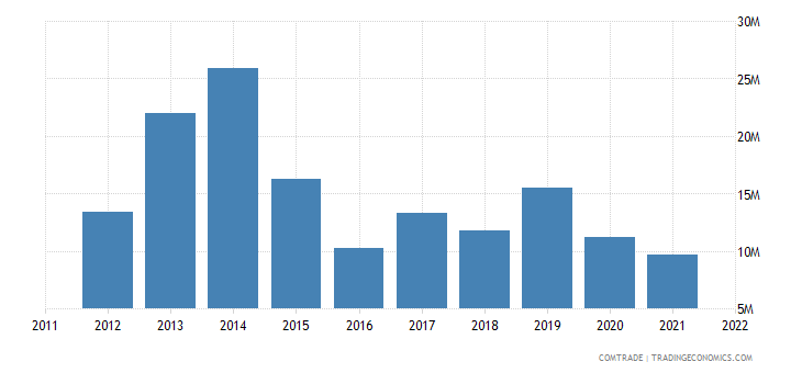 australia imports bolivia