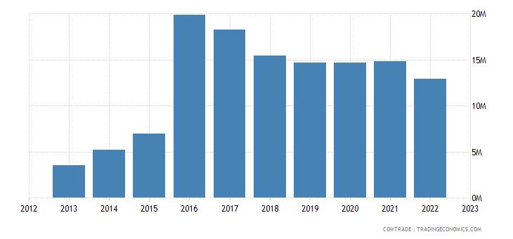 australia imports bosnia herzegovina