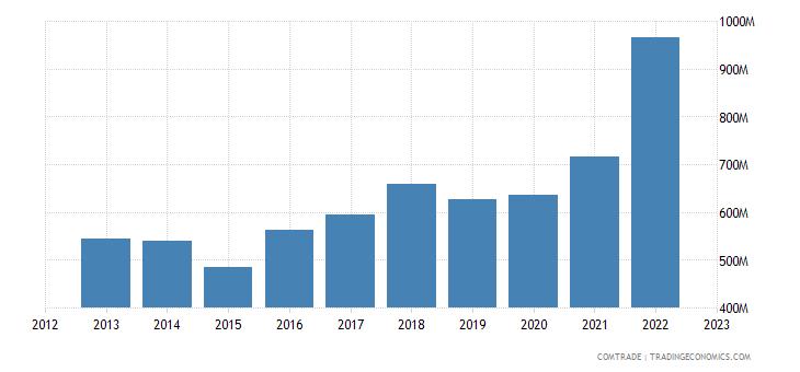 australia imports brazil