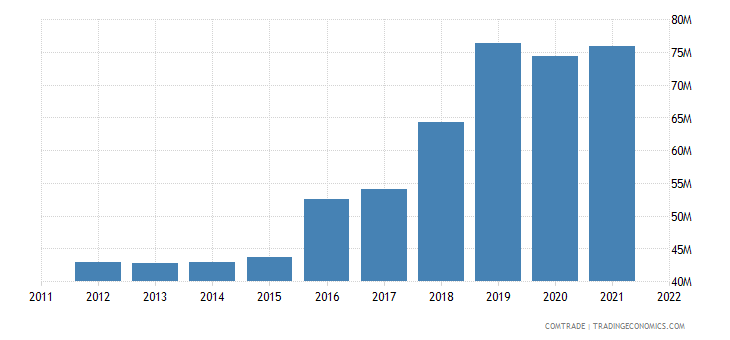 australia imports bulgaria