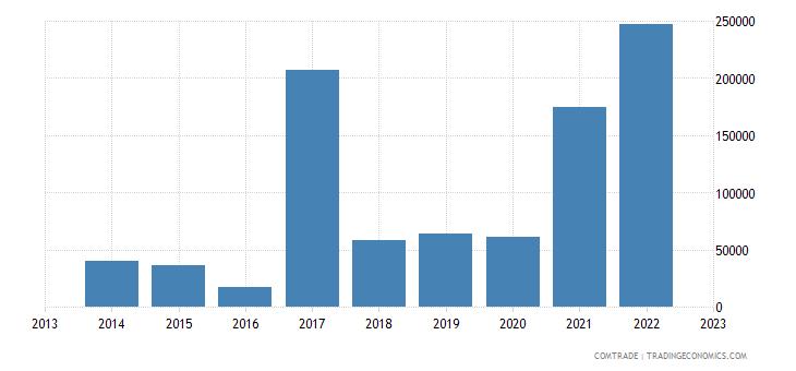 australia imports burkina faso