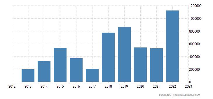 australia imports burundi