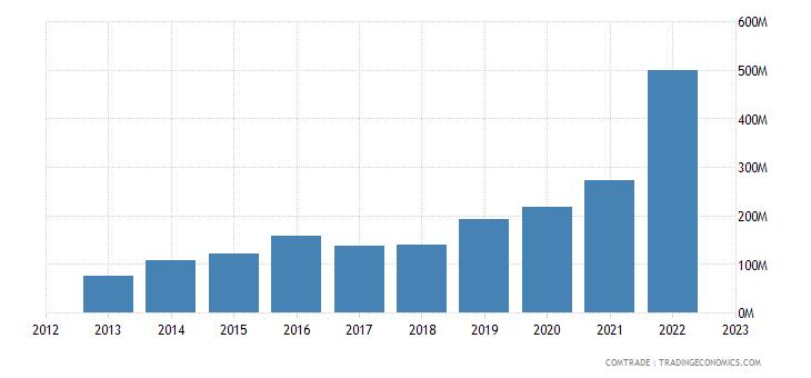 australia imports cambodia