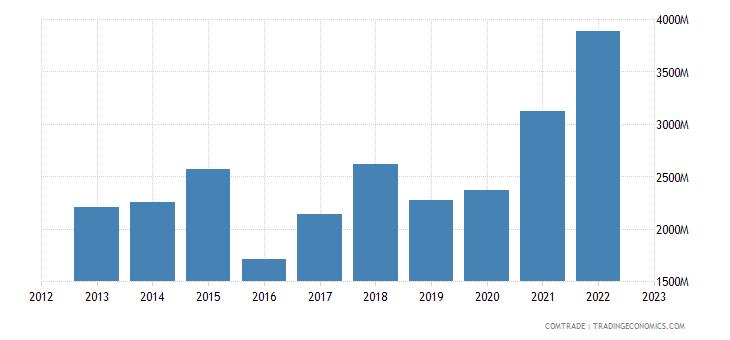 australia imports china articles iron steel