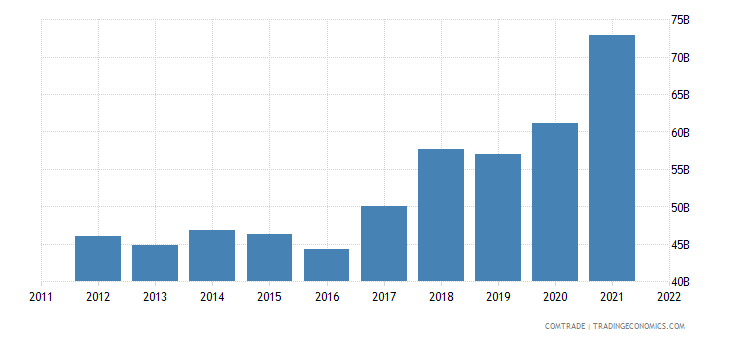 australia imports china