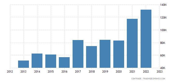 australia imports colombia