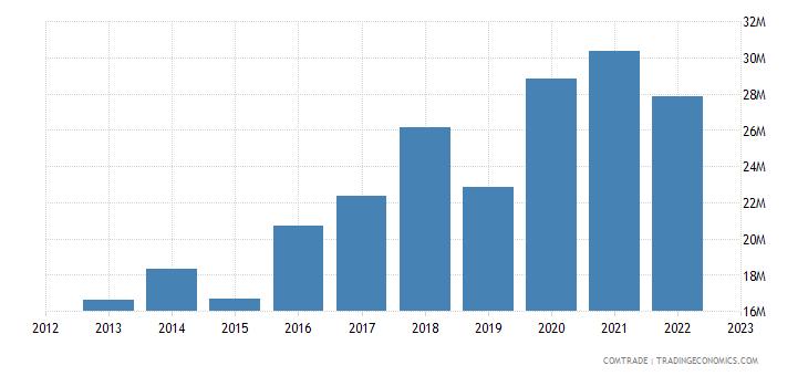 australia imports cyprus