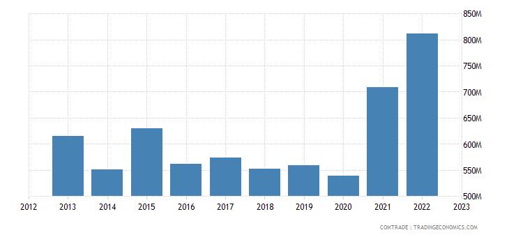australia imports czech republic