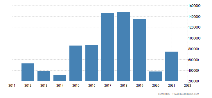 australia imports djibouti