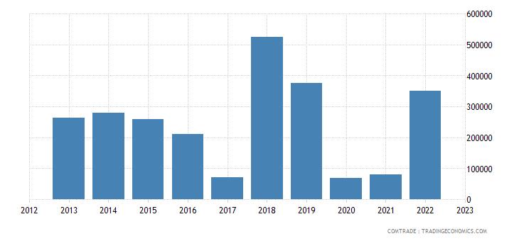 australia imports dominica