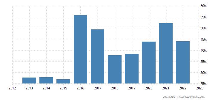 australia imports dominican republic
