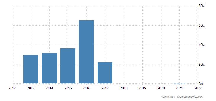australia imports equatorial guinea
