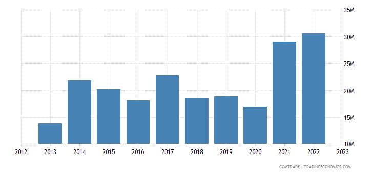 australia imports ethiopia
