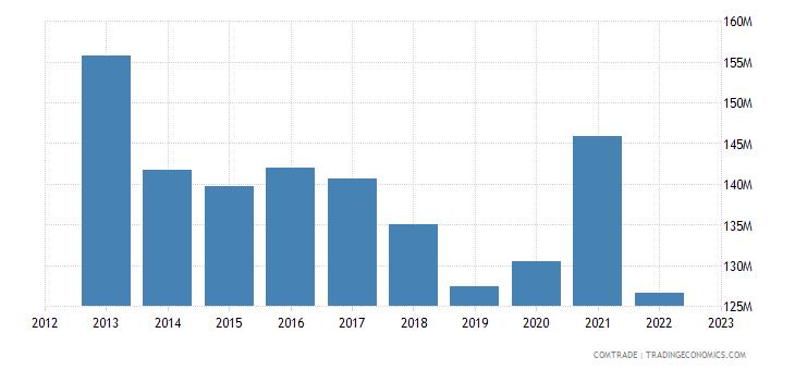 australia imports fiji