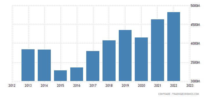 australia imports france