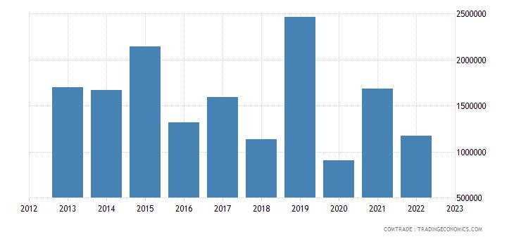 australia imports french polynesia