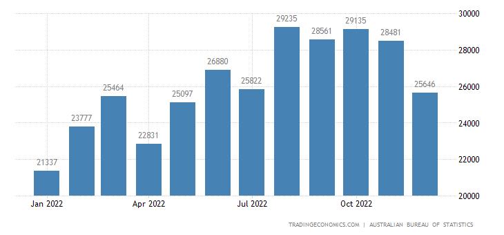 Australia Imports from APEC