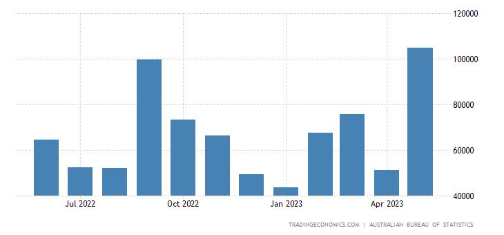 Australia Imports from Australia (re-imports)