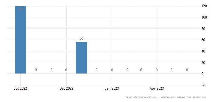 Australia Imports from Azerbaijan