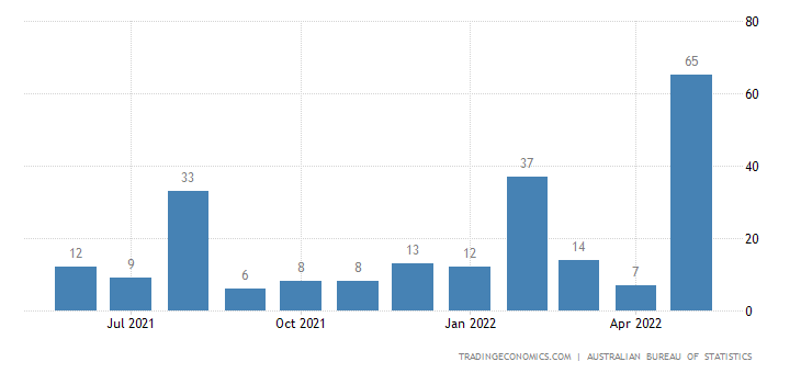 Australia Imports from Bahrain