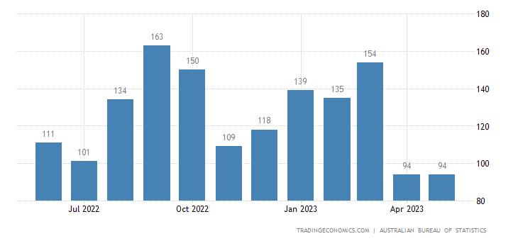 Australia Imports from Bangladesh