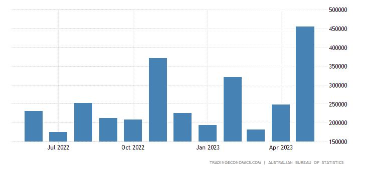 Australia Imports from Belgium