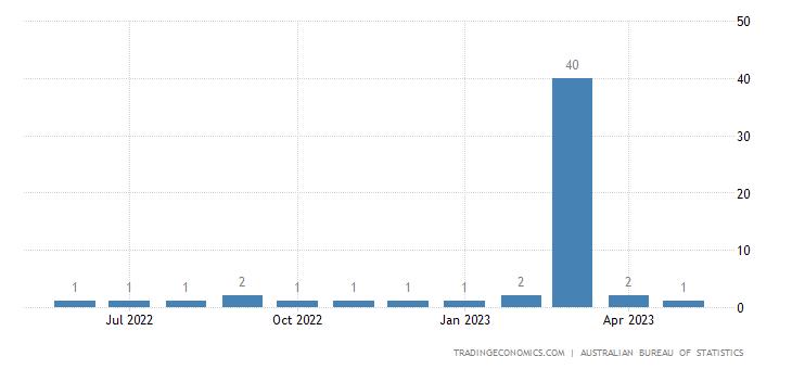 Australia Imports from Bolivia