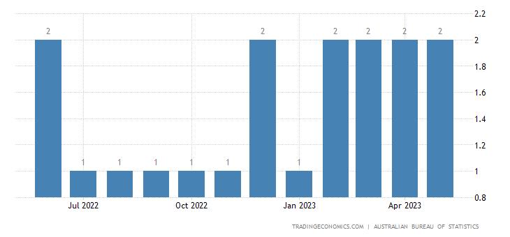 Australia Imports from Bosnia And Herzegovina