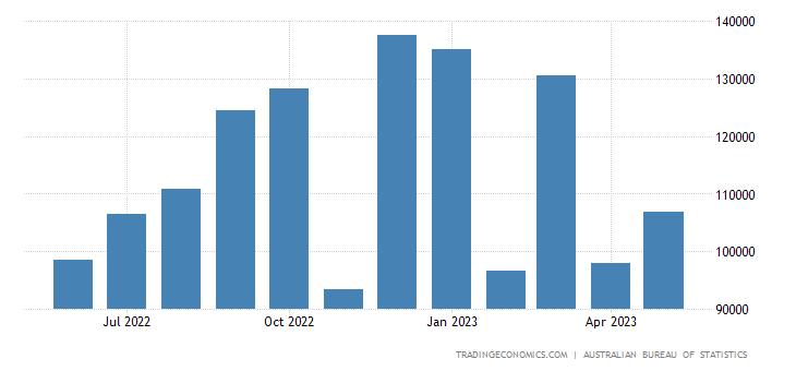 Australia Imports from Brazil