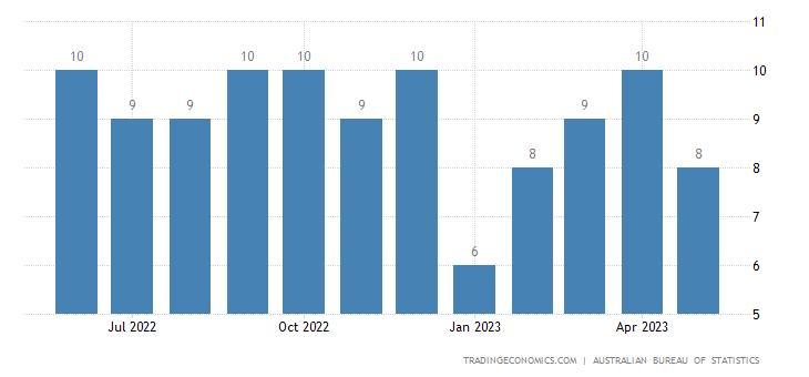 Australia Imports from Bulgaria