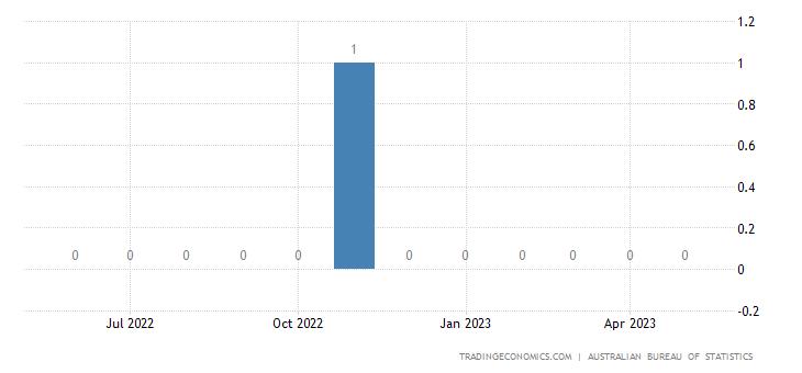 Australia Imports from Burundi