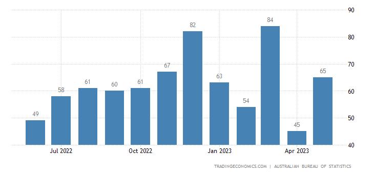 Australia Imports from Cambodia