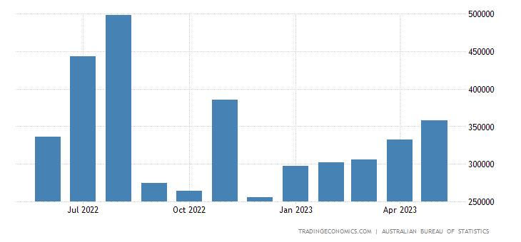 Australia Imports from Canada