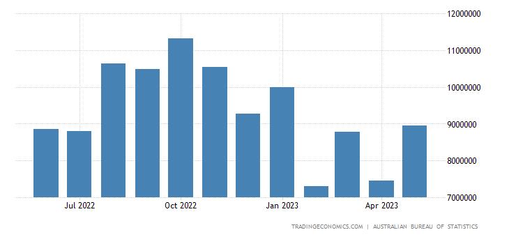 Australia Imports from China