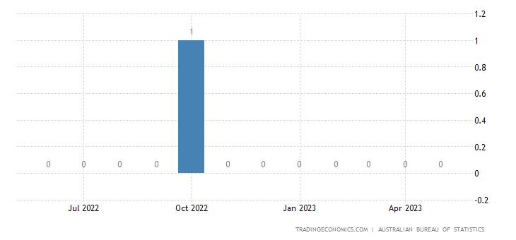 Australia Imports from Christmas Island