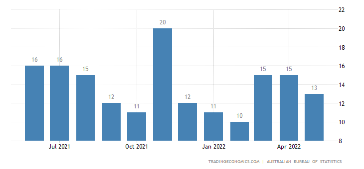 Australia Imports from Costa Rica