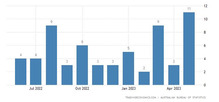 Australia Imports from Croatia