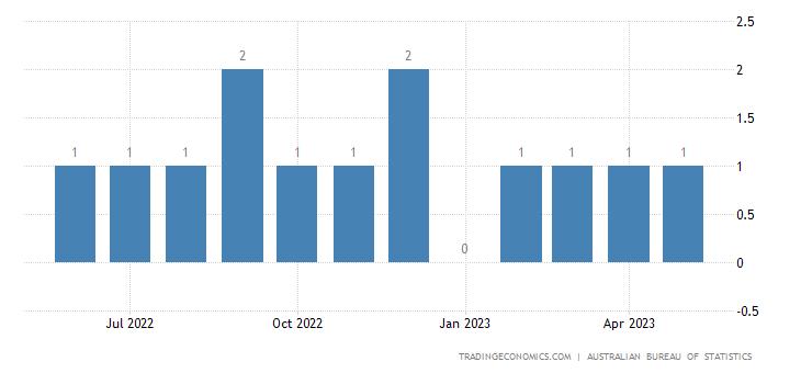 Australia Imports from Cuba