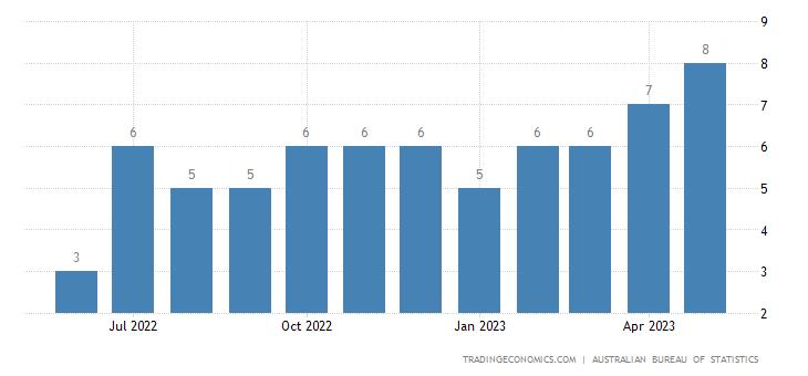 Australia Imports from Dominican Republic