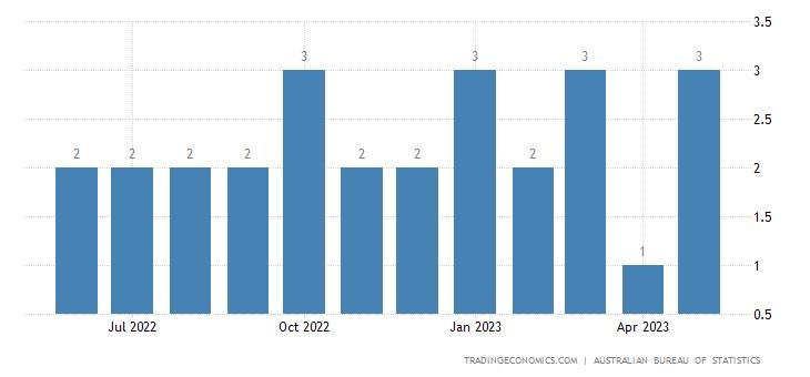 Australia Imports from Ecuador